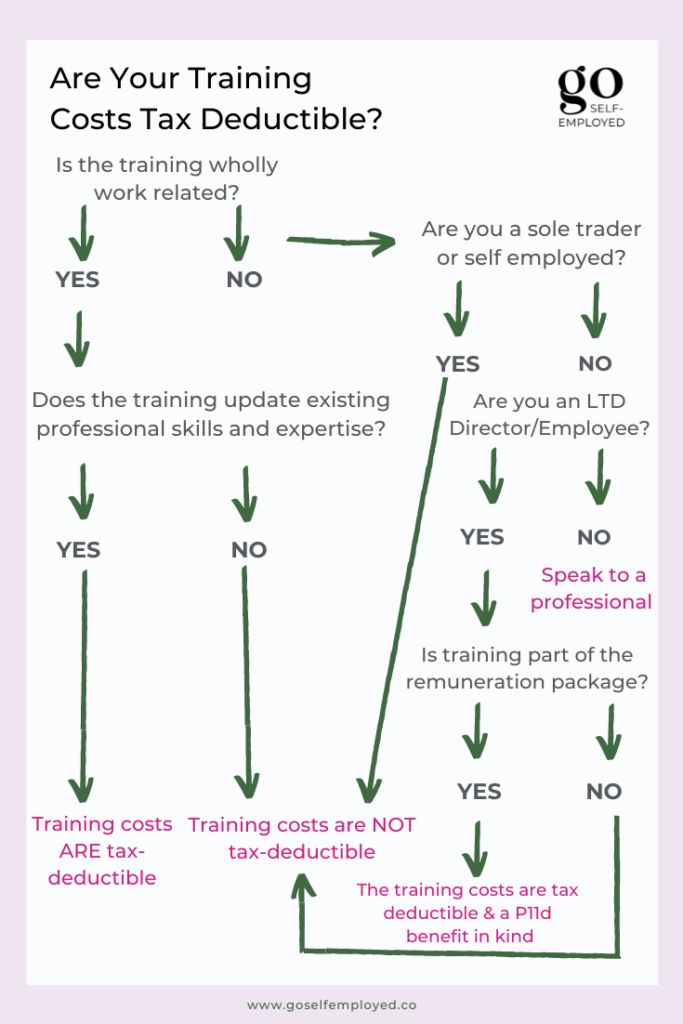 Are Training Costs Tax Deductible for the Self Employed?