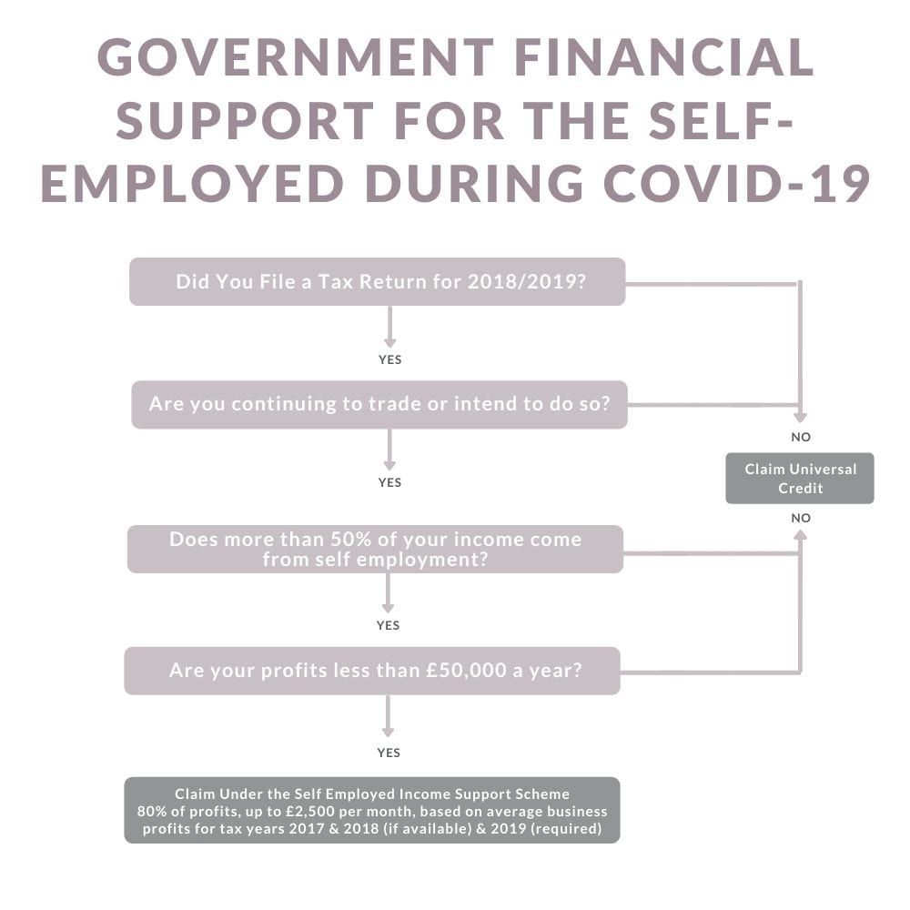 government support for the self-employed during the corona crisis