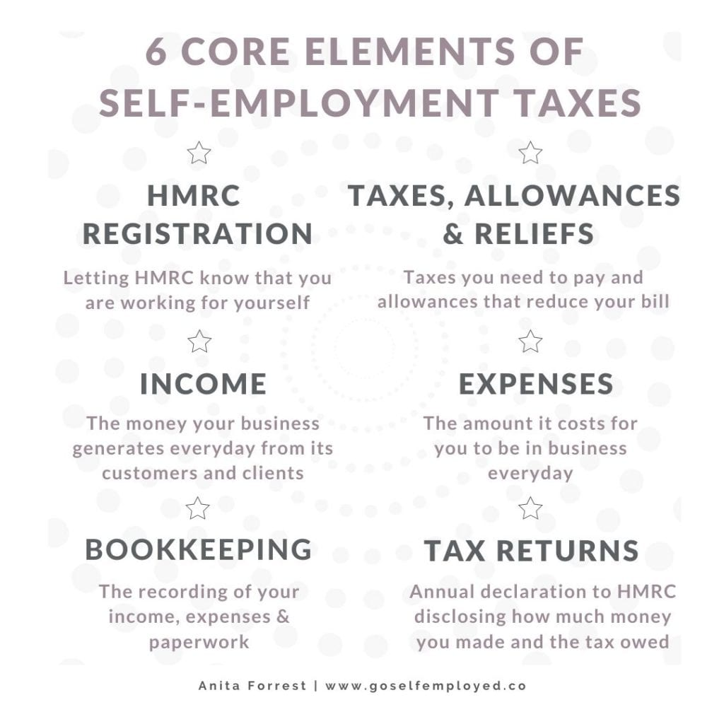 6 core elements of self-employment taxes
