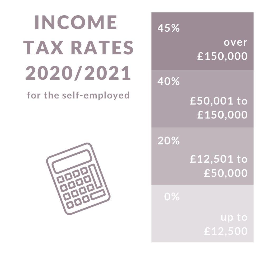 tax rates 2020