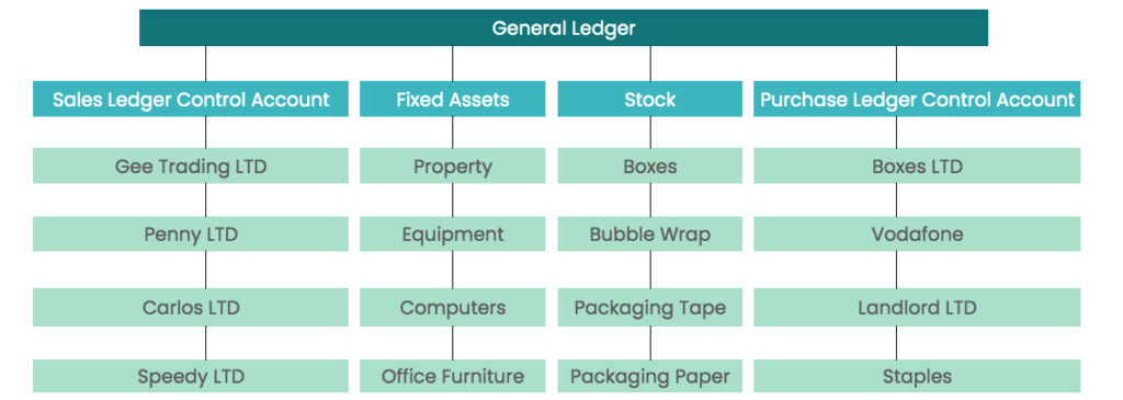 subsidiary ledgers explained